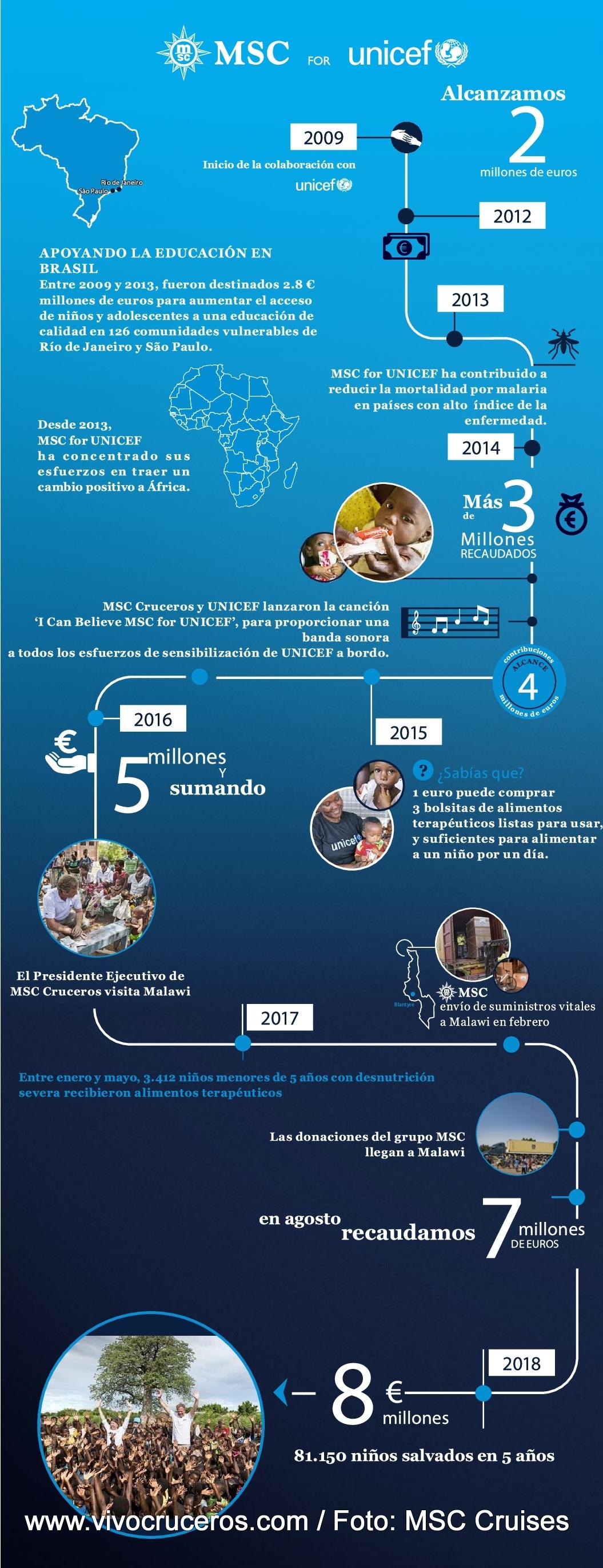 Infografía MSC-UNICEF 2018