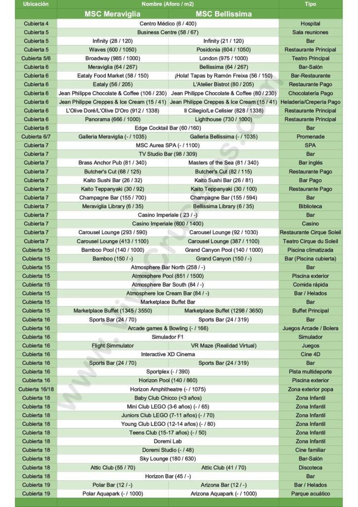 Diferencias de las instalaciones entre MSC Meraviglia y MSC Bellissima